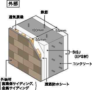 SISJ(内外両断熱)工法 断面図 外部
