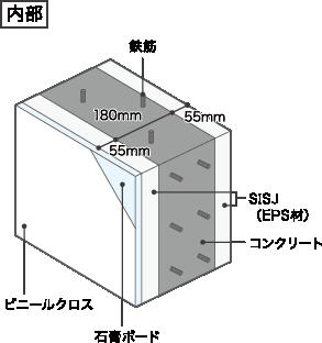 SISJ(内外両断熱)工法 断面図 内部